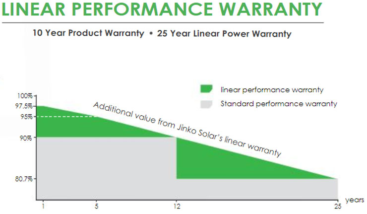 Tấm pin năng lượng mặt trời 440W Jinko Mono Half Cell