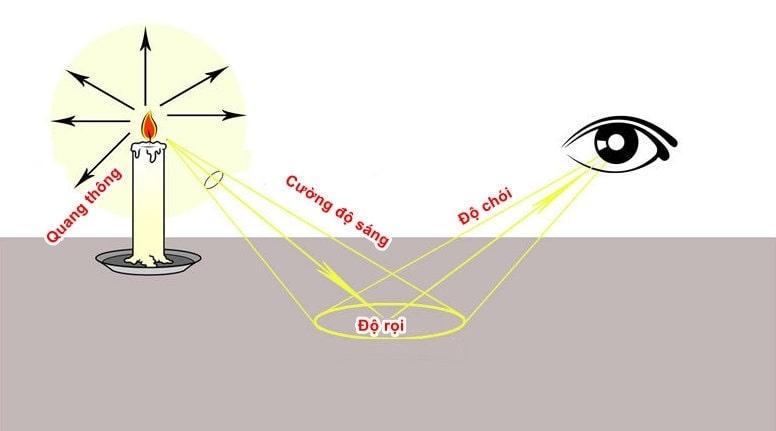 cách đo độ sáng phòng cho đèn led