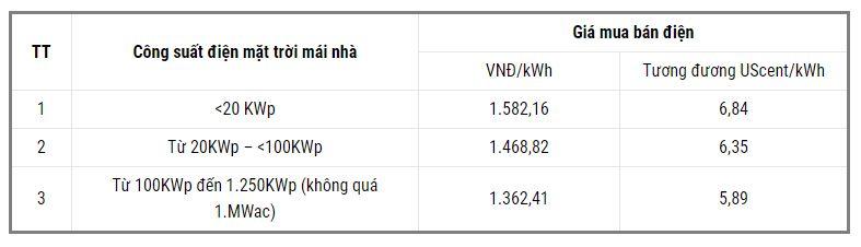 Biểu giá mua điện mặt trời mái nhà năm 2021 (dự kiến)